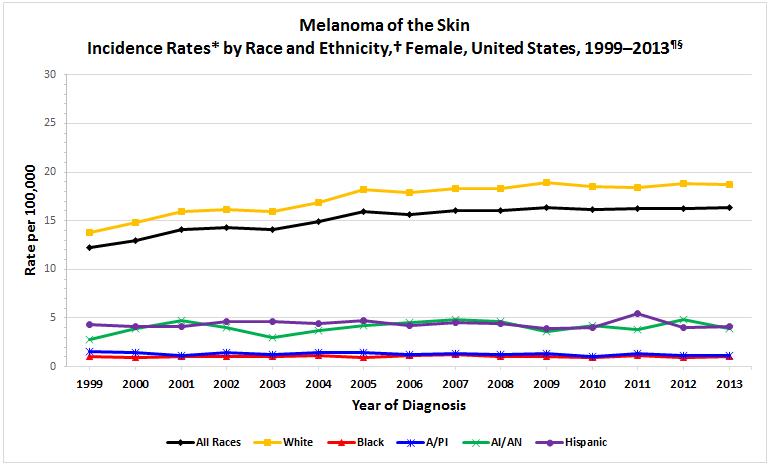 Melanoma Rates (CDC) - smelltheroses.com